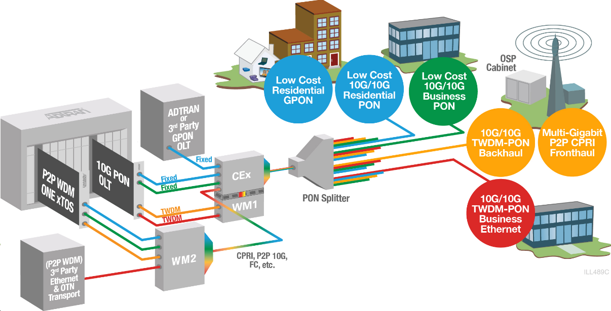 What components are needed for the best solution to 10G network-1